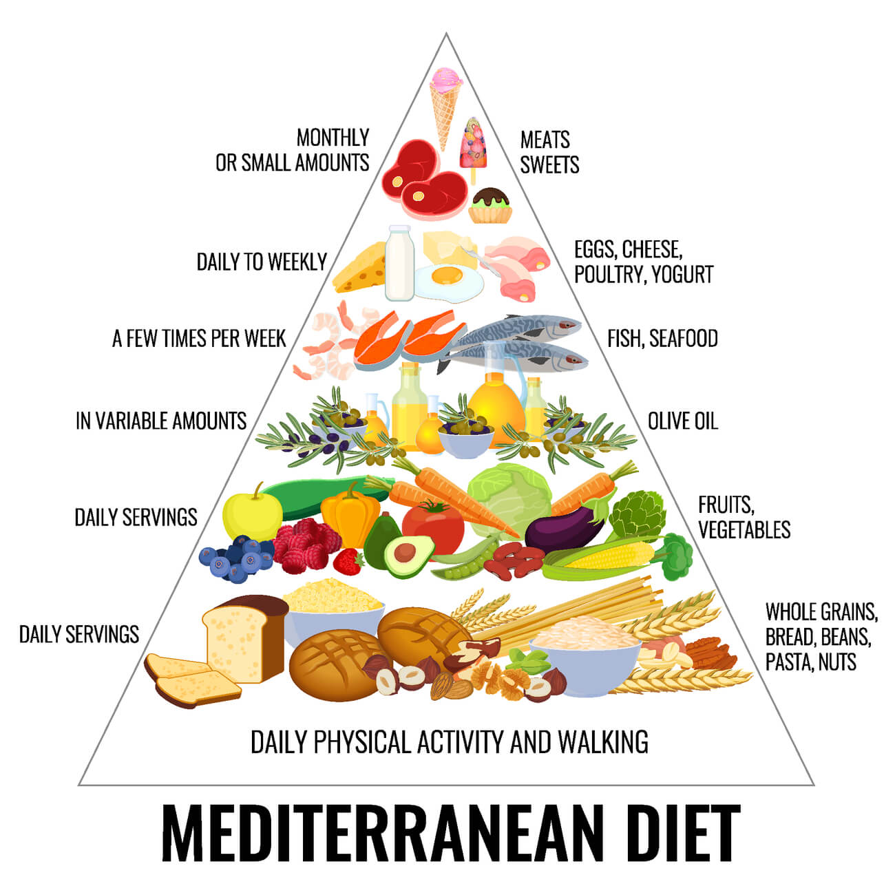 A graphic of the Mediterranean Diet Food Pyramid.