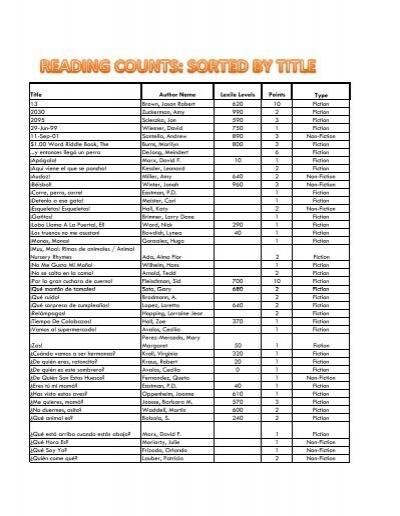 Reading Counts List Alpha Sort