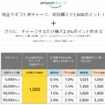 Amazonで20%以上お得になるキャンペーン実施中