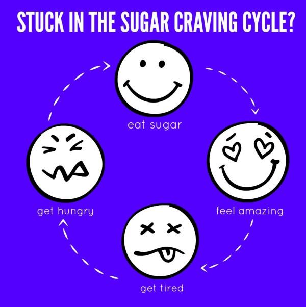 Sugar Detox Plan: The Sugar Craving Cycle