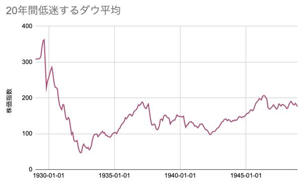 米国株全力