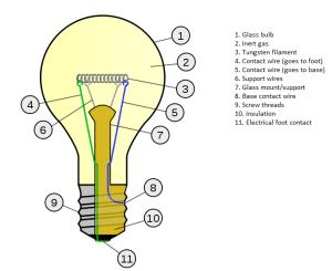 End of Incandescent light bulb