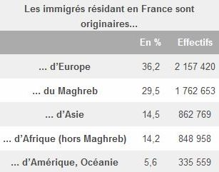 Origine des immigrés résidant en France