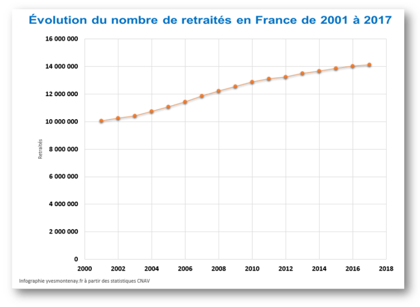 Evolution du nombre de retraités en France 2001-2017
