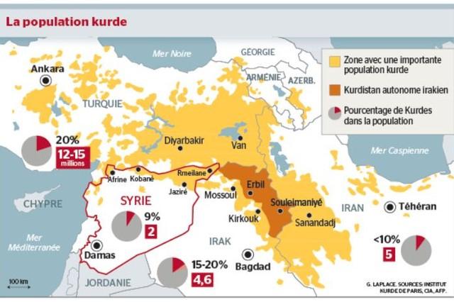 Population Kurde