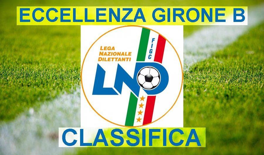 Calcio. Eccellenza – Classifica girone B