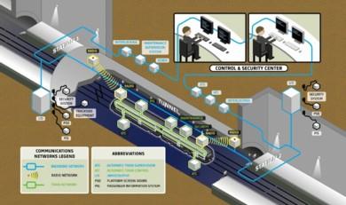 Alstom Urbalis System