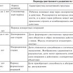 Теории развития личности