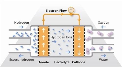 Fuel Cells - Zahn Electronics