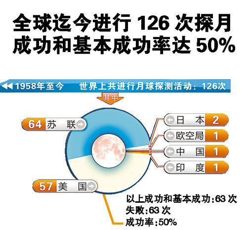 Desde 1958 hasta la fecha se han realizado 126 alunizajes en todo el mundo, cuyo porcentaje de éxito total y general ha sido del 50% URSS: 64.  EEUU: 57.  Japón: 2.  Agencia Espacial Europea: 1.  China: 1.  India: 1. (Gráfico del Diario de Guangzhou)