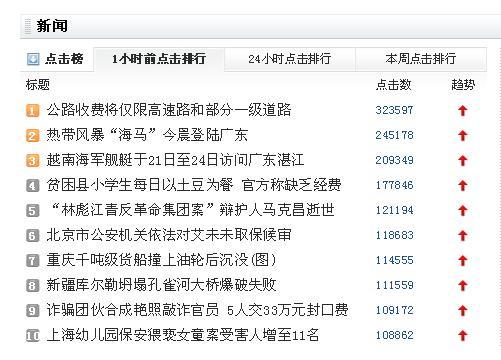Captura de pantalla del portal de noticias Netease. En el sexto lugar está la noticia de la puesta en libertad bajo fianza de Ai Weiwei.