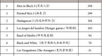 Además de seguir la actualidad cinematográfica y presentaros los estrenos nacionales más destacados, en Zaichina vamos a realizar a partir de ahora un repaso mensual a las películas más vistas en los cines chinos. Con el objetivo de seguir el panorama cinematográfico y cultural de China, todos los meses os presentaremos las 10 películas más taquilleras del país, aprovechando para hacer un breve repaso de las últimas tendencias y eventos importantes.Empezamos con junio, comienzo del verano y el aparente final de una era para el cine chino... con final sorpresa. <strong>Por Pello Zúñiga</strong>.