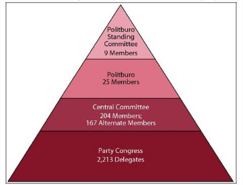 El gráfico muestra muy bien estas principales instituciones chinas, aunque los números están un poco desfasados. El politburó, tras la destitución de Bo Xilai, cuenta con 24 miembros. Los delegados al Congreso, por su parte, son finalmente 2.270.