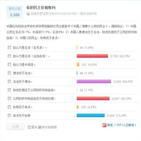 La encuesta realizada en Sina Weibo. Como cualquier otra encuesta de este tipo, no tiene ningún valor científico / representativo.