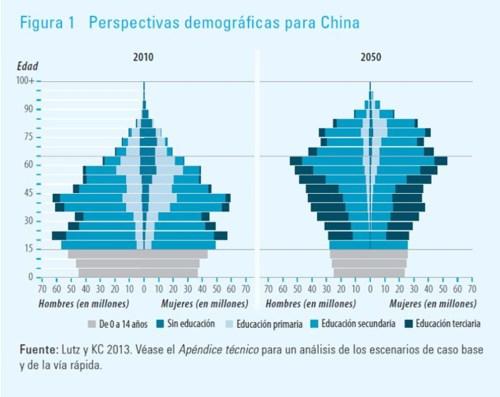 Vía Informe Índice de Desarrollo Humano 2013, elaborado por el PNUD.