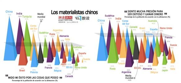 Gráfico elaborado por Netease Data Blog a partir del informe de Ipsos. [Pincha para ampliar]