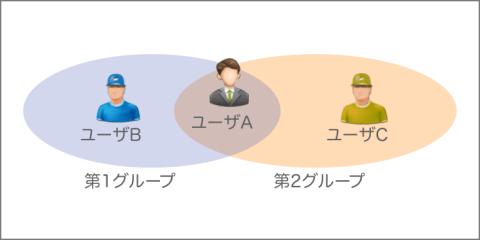 twics_web_user_group_feature01