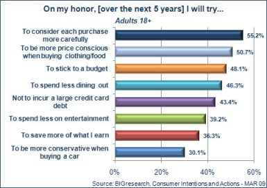 Trends In Spending Habits From BIGresearch