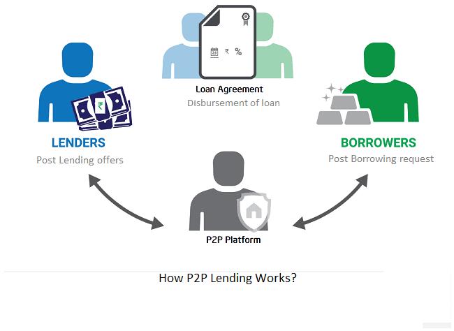 cara kerja P2P Lending Syariah