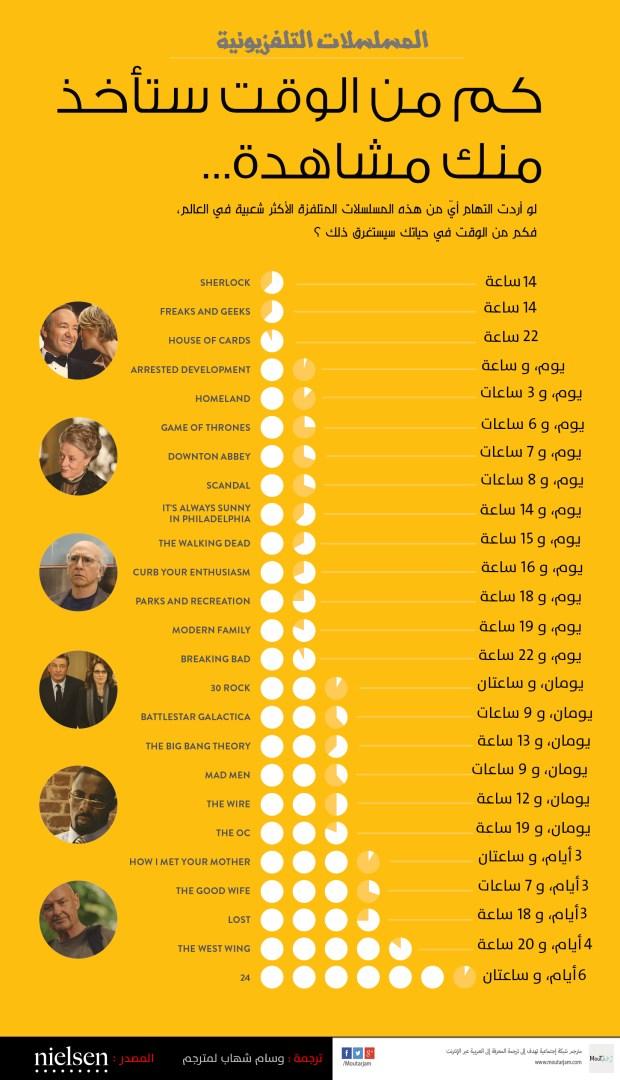 كم من الوقت تأخذه منك مشاهدة أشهر المسلسلات في العالم .