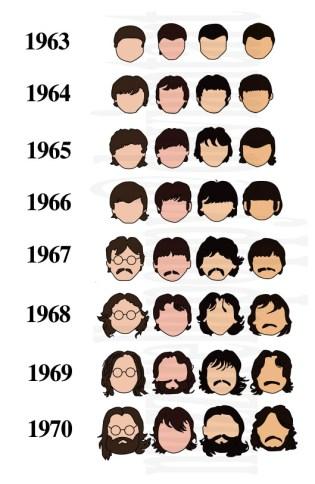 beatles coupe de cheveux evolution
