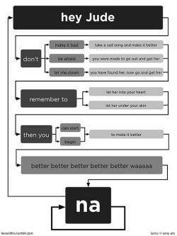 hey juda diagram
