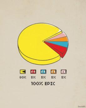 pacman chart