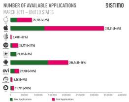 applications iphone android mars 2011