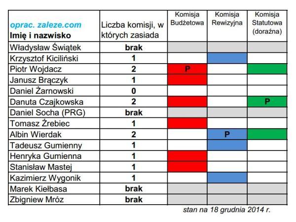 Komisje_Radni_Osiek