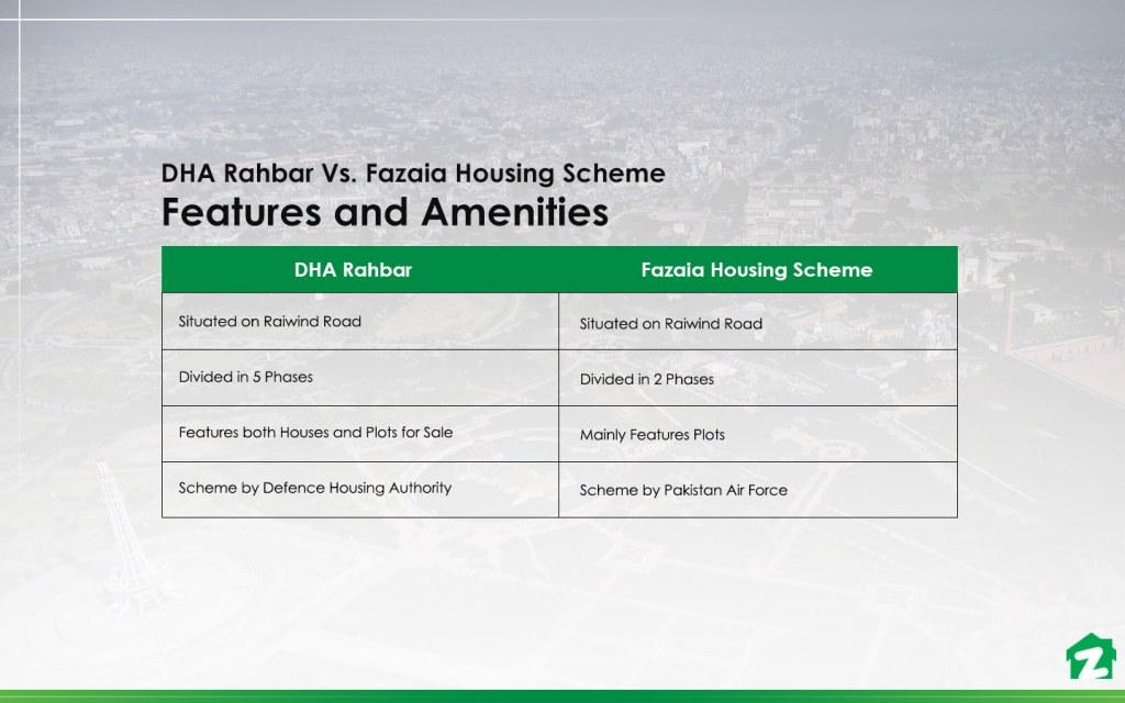 Comparison of Facilities and Amenities in DHA Rahbar and Fazaia Housing Scheme