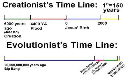 evolution & creation timeline