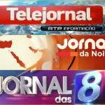 """""""Jornal das 8"""" recupera e bate nos 18 pontos de 'rating'"""