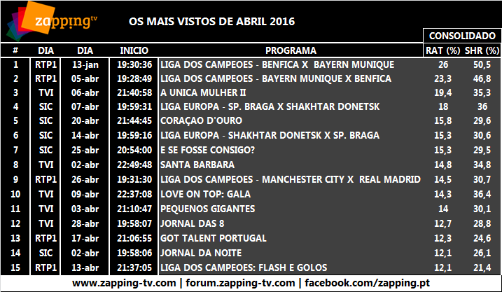 TOP ABRIL 2016