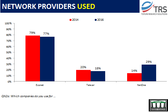 Network-providers-currently-used