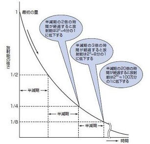放射性物質の半減期