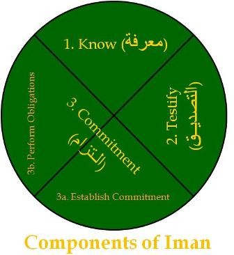 Components of Imaan