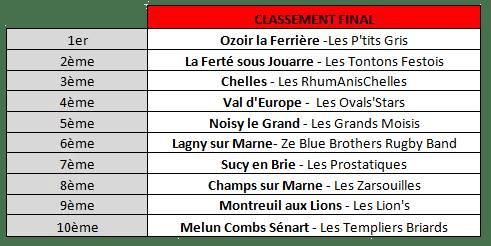 classement final 2015