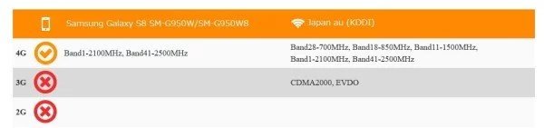 Galaxy S8のSIMフリー版のau回線利用可否