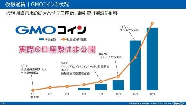 仮想通貨ブームでGMOコインの口座数も増加傾向