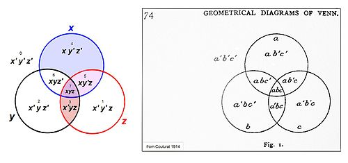 500px-Couturat_1914_and_Venn_assignments1