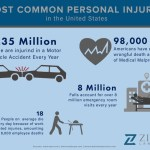 How To Handle A Personal Injury