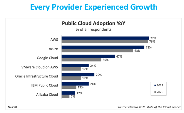 public-cloud-growth-2021-flexera.png