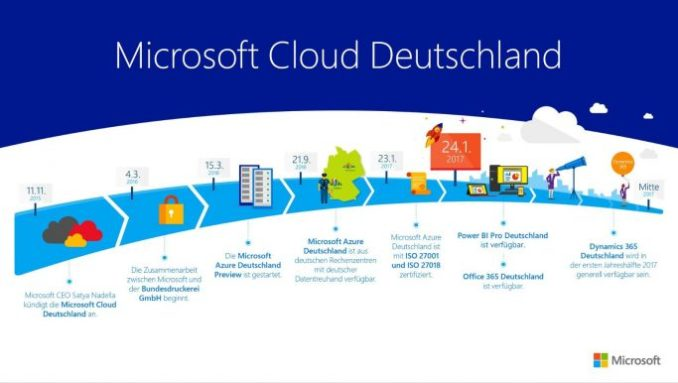 roadmap: mid-2017 also Microsoft Dynamics ERP via the German cloud from Microsoft will be available. (Image: Microsoft)