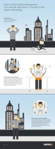 infographic unified endpoint management (image: matrix 42)