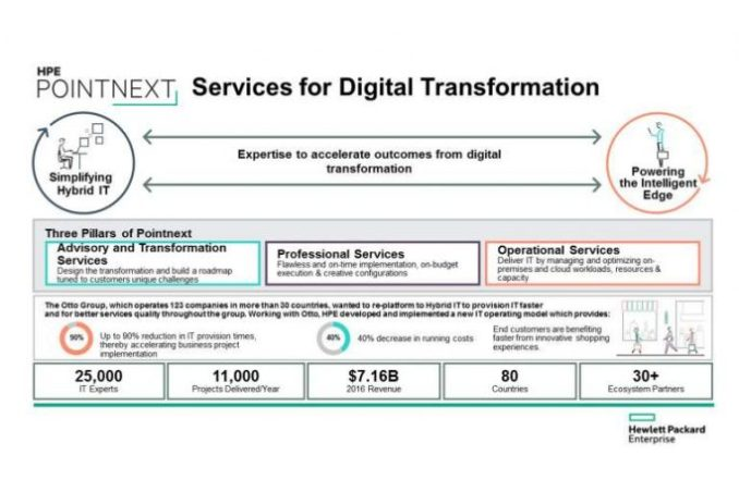 HPE Pointnext (image: HPE)