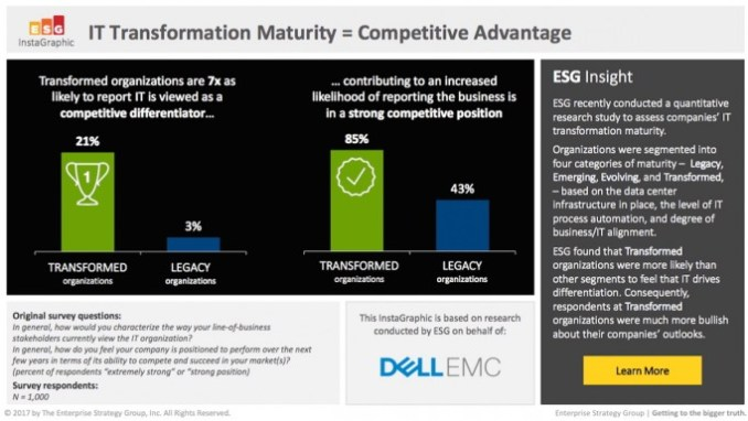 companies, which are most advanced in their transformation projects, see for themselves a clear competitive advantage. (Source: Dell EMC, April 2017)
