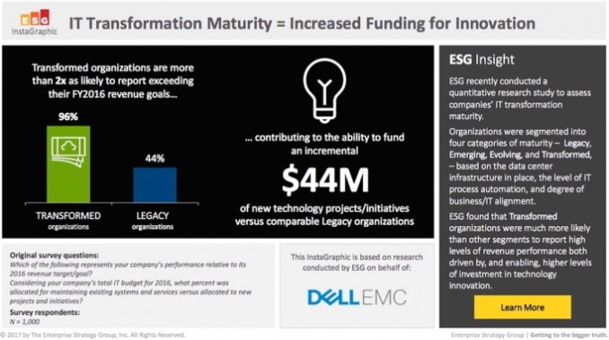 the Group of transformed enterprises exceeded their sales targets 2016 almost completely – more than twice as often as the least mature companies. (Source: Dell EMC, April 2017)