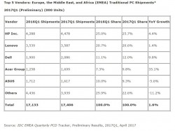 IDC has identified a growth of 1.6 percent for the PC market in EMEA region (table: IDC).