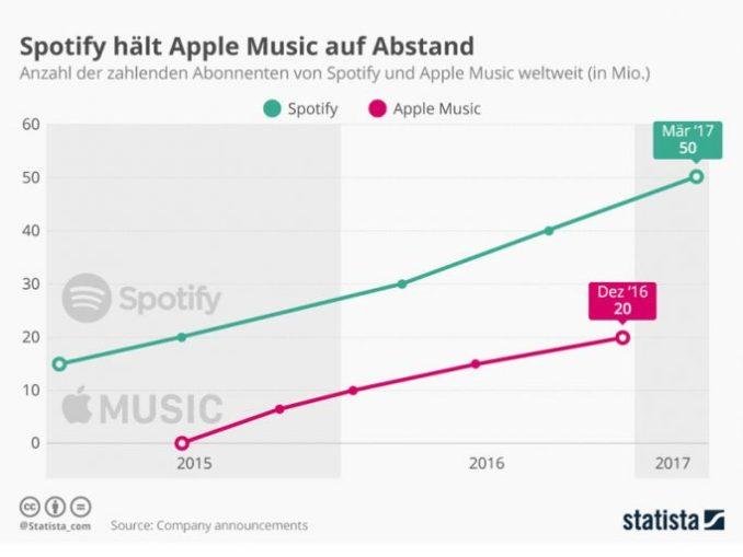 Spotify hält Apple Music mit 30 Millionen mehr zahlenden Kunden auf Abstand (Bild: <a href=