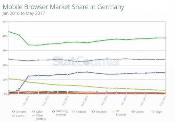 StatCounter mobile browser Germany (screenshot: ZDNet.de)